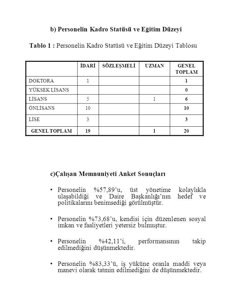 b) Personelin Kadro Statüsü ve Eğitim Düzeyi Tablo 1 : Personelin Kadro Statüsü ve Eğitim Düzeyi Tablosu c)Çalışan Memnuniyeti Anket Sonuçları Persone