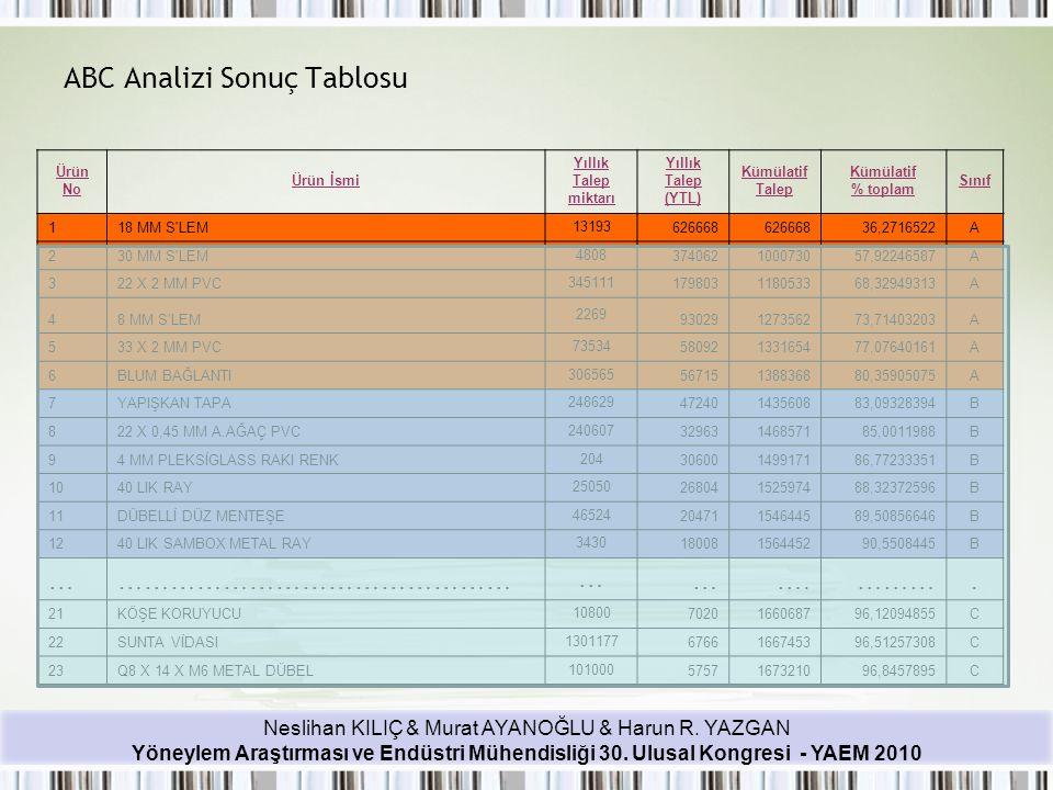 Neslihan KILIÇ & Murat AYANOĞLU & Harun R. YAZGAN Yöneylem Araştırması ve Endüstri Mühendisliği 30. Ulusal Kongresi - YAEM 2010 ABC Analizi Sonuç Tabl