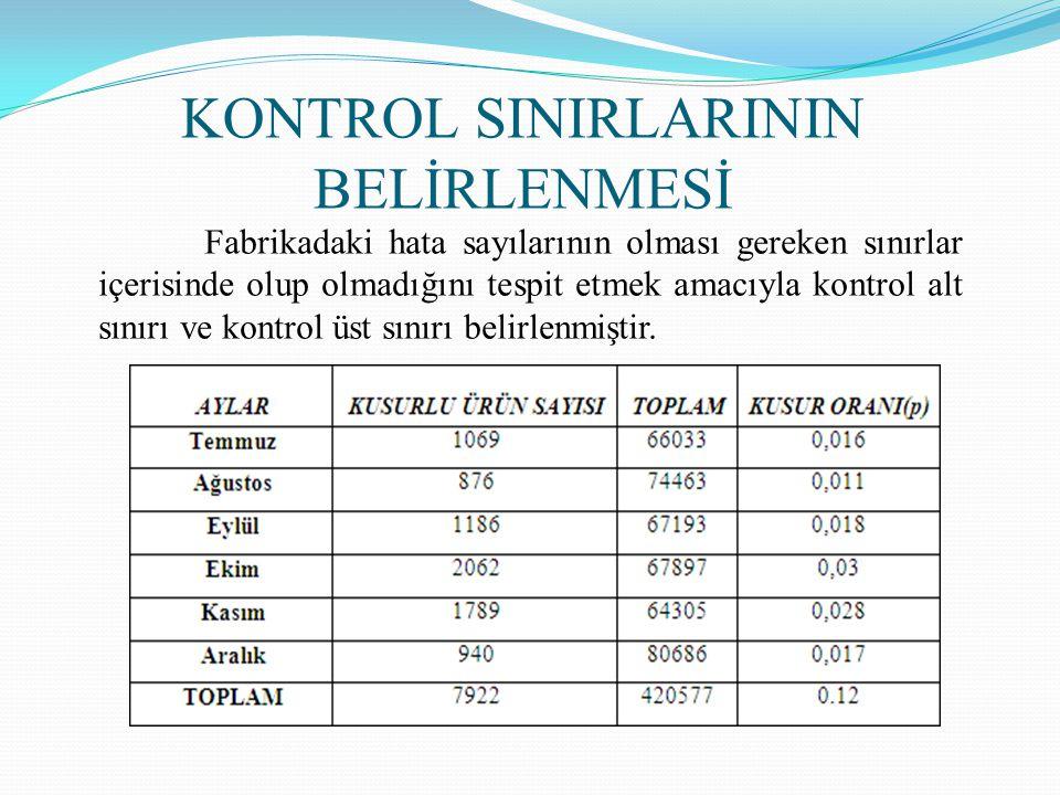Fabrikadaki hata sayılarının olması gereken sınırlar içerisinde olup olmadığını tespit etmek amacıyla kontrol alt sınırı ve kontrol üst sınırı belirlenmiştir.