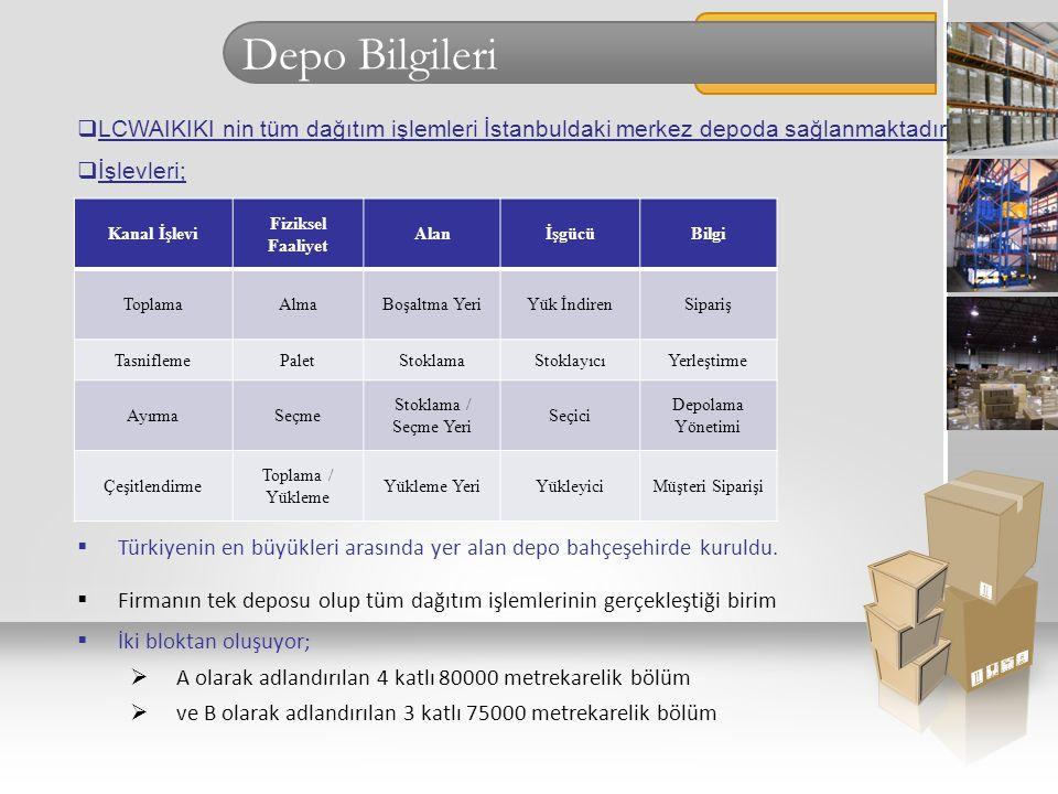 Depo Bilgileri  Türkiyenin en büyükleri arasında yer alan depo bahçeşehirde kuruldu.  Firmanın tek deposu olup tüm dağıtım işlemlerinin gerçekleştiğ