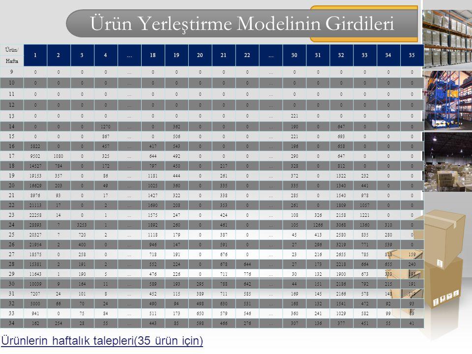 Ürün Yerleştirme Modelinin Girdileri Ürünlerin haftalık talepleri(35 ürün için) Ürün/ 1234…1819202122…303132333435 Hafta 9 0000…00000…000000 10 0000…0