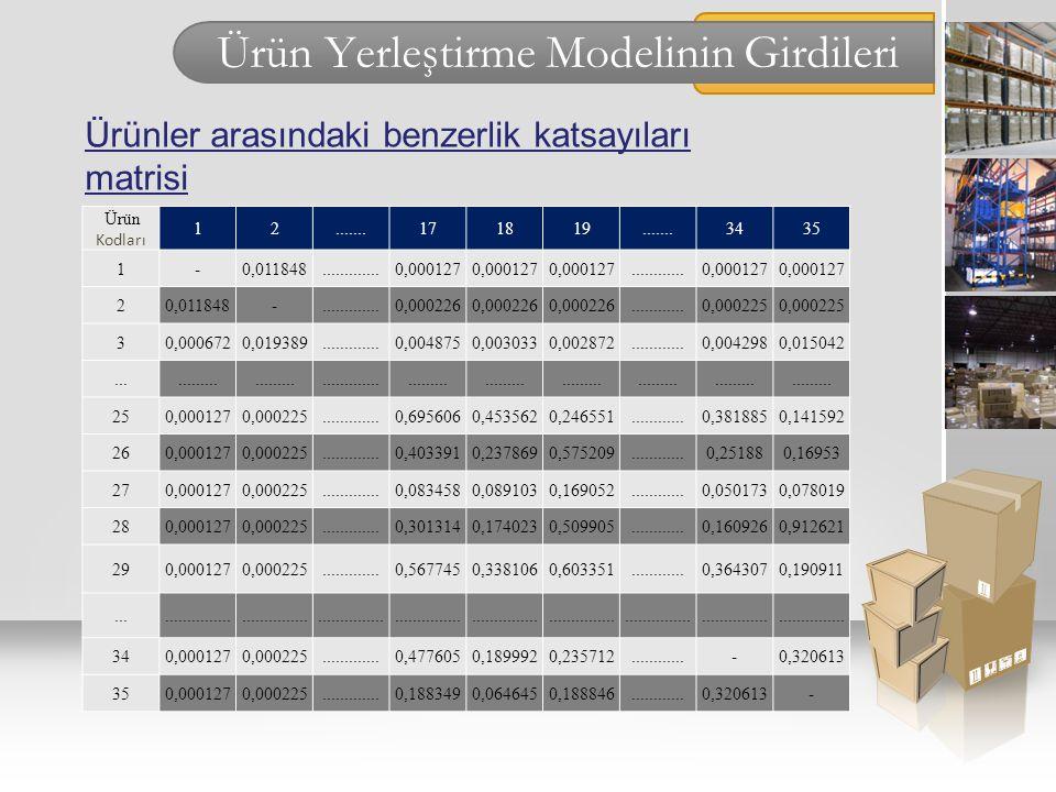 Ürün Yerleştirme Modelinin Girdileri Ürün Kodları 12.......171819.......3435 1-0,011848.............0,000127............0,000127 20,011848-...........