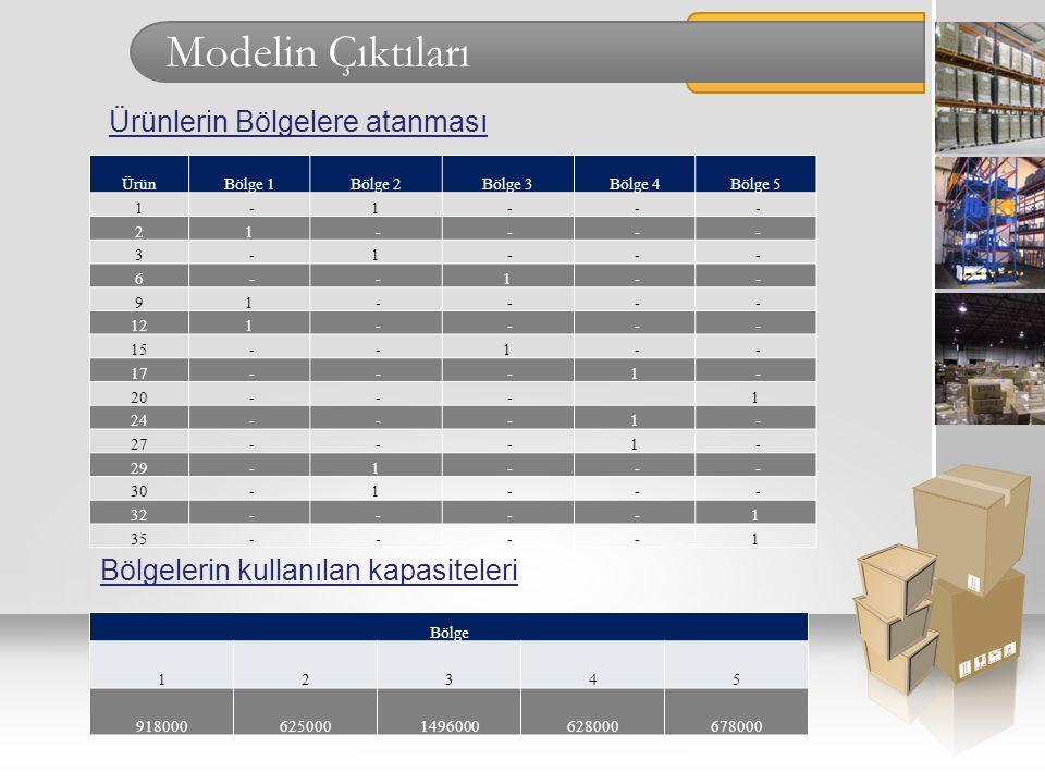 Modelin Çıktıları ÜrünBölge 1Bölge 2Bölge 3Bölge 4Bölge 5 1 -1 - - - 21 - - - - 3 -1 - - - 6 - -1 - - 91 - - - - 121 - - - - 15 - -1 - - 17 - - -1 - 2