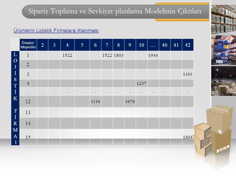 Sipariş Toplama ve Sevkiyat planlama Modelinin Çıktıları Ürünlerin Lojistik Firmalara Atanması Ürünler/ Müşteriler 2345678910…404142 L O J İ S T İ K F