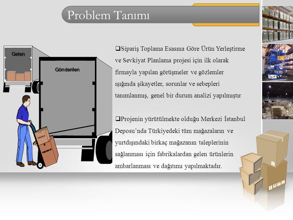 Problem Tanımı  Sipariş toplama işlemi;  Müşteri siparişlerinin gruplanması ve çizelgelenmesi  Stokların siparişlere atanması  Malzemelerin stok alanlarından toplanması  ve toplanan malzemelerin hazırlanması gibi çeşitli alt işlemlerden oluşur.