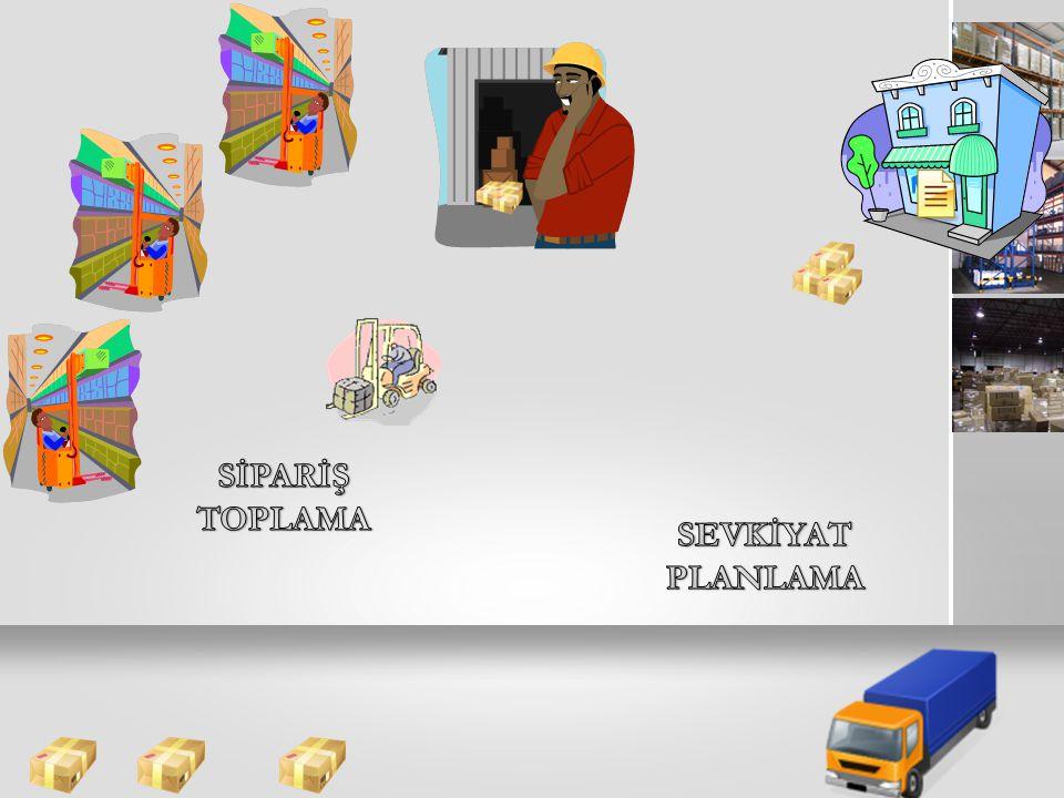 Sipariş Toplama ve Sevkiyat planlama Modelinin Çıktıları Ürünlerin Lojistik Firmalara Atanması Ürünler/ Müşteriler 2345678910…404142 L O J İ S T İ K F İ R M A 1 1 1522 1803 1944 2 3 1193 4 1237..............