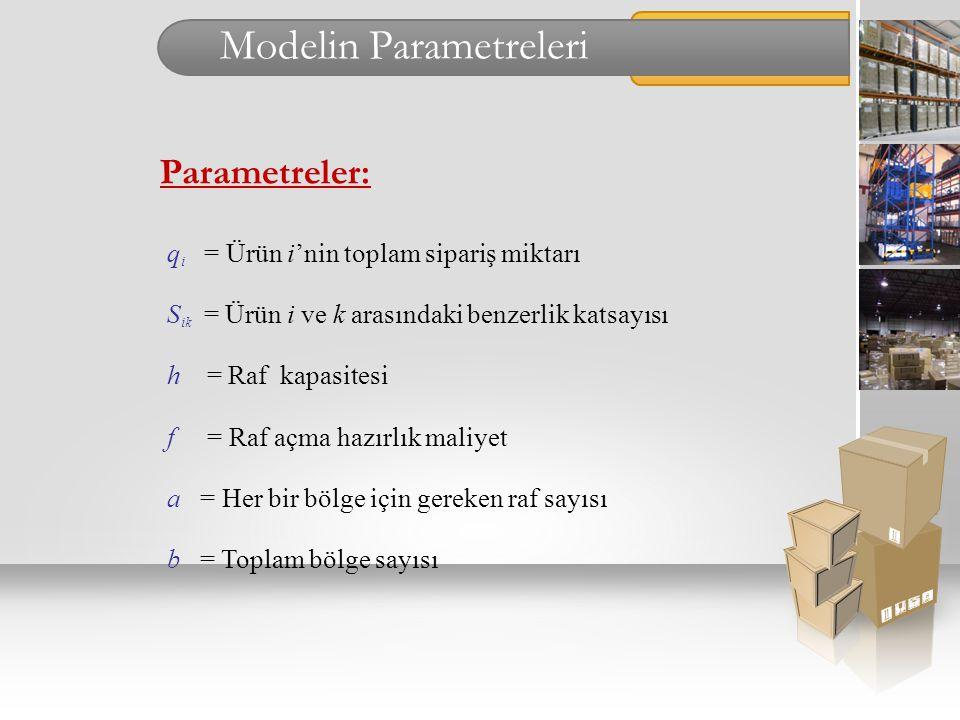 Modelin Parametreleri Parametreler: q i = Ürün i'nin toplam sipariş miktarı S ik = Ürün i ve k arasındaki benzerlik katsayısı h = Raf kapasitesi f = R