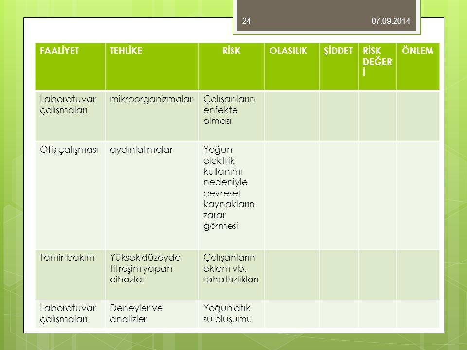07.09.201424 FAALİYETTEHLİKERİSKOLASILIKŞİDDETRİSK DEĞER İ ÖNLEM Laboratuvar çalışmaları mikroorganizmalarÇalışanların enfekte olması Ofis çalışmasıay