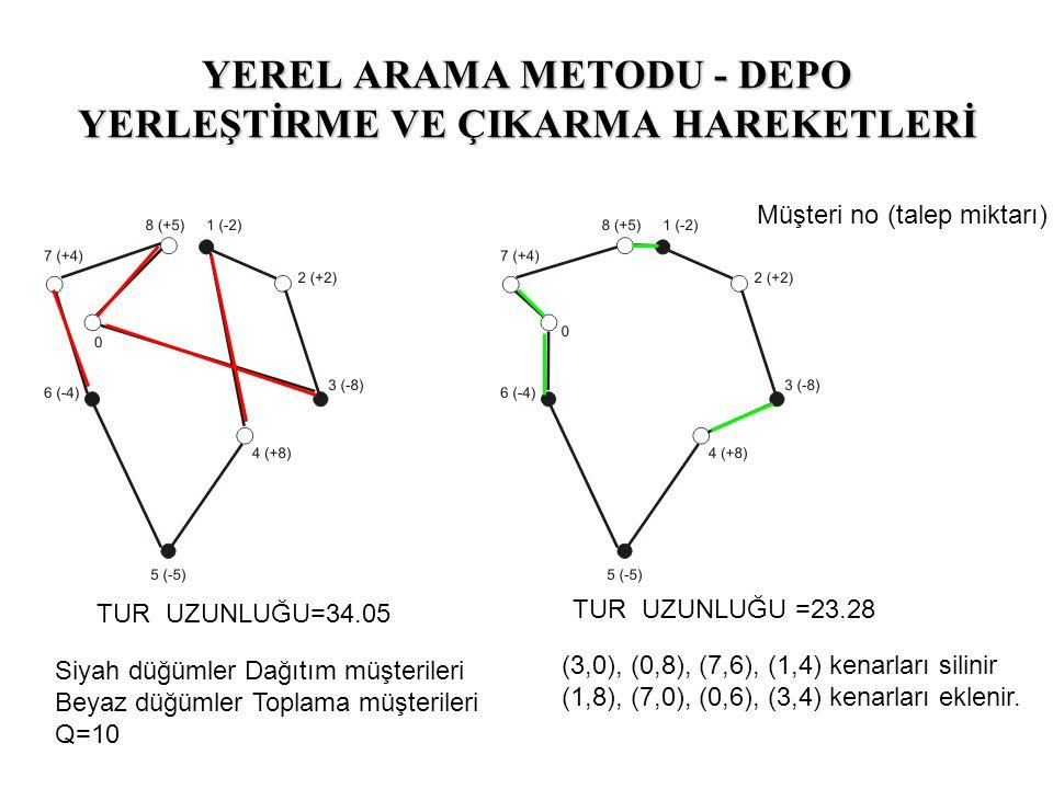 Siyah düğümler Dağıtım müşterileri Beyaz düğümler Toplama müşterileri Q=10 Müşteri no (talep miktarı) (3,0), (0,8), (7,6), (1,4) kenarları silinir (1,8), (7,0), (0,6), (3,4) kenarları eklenir.