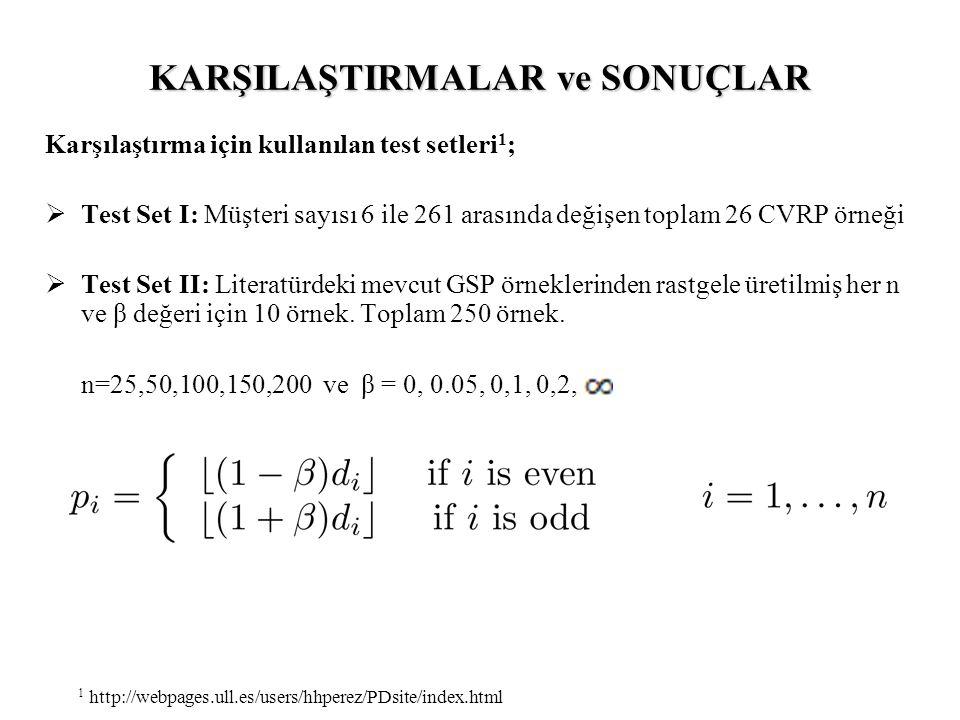 KARŞILAŞTIRMALAR ve SONUÇLAR Karşılaştırma için kullanılan test setleri 1 ;  Test Set I: Müşteri sayısı 6 ile 261 arasında değişen toplam 26 CVRP örneği  Test Set II: Literatürdeki mevcut GSP örneklerinden rastgele üretilmiş her n ve β değeri için 10 örnek.