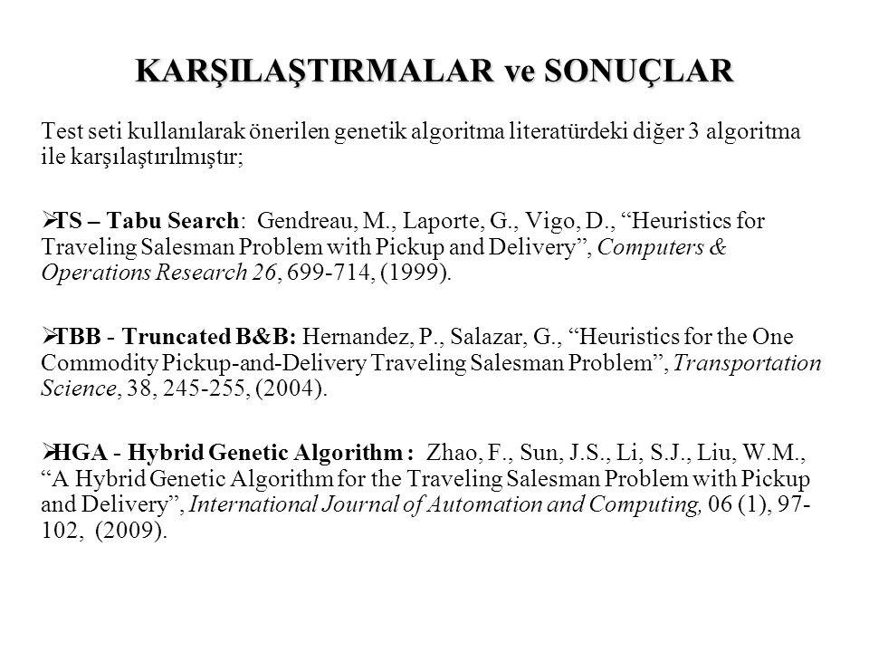 KARŞILAŞTIRMALAR ve SONUÇLAR Test seti kullanılarak önerilen genetik algoritma literatürdeki diğer 3 algoritma ile karşılaştırılmıştır;  TS – Tabu Search: Gendreau, M., Laporte, G., Vigo, D., Heuristics for Traveling Salesman Problem with Pickup and Delivery , Computers & Operations Research 26, 699-714, (1999).