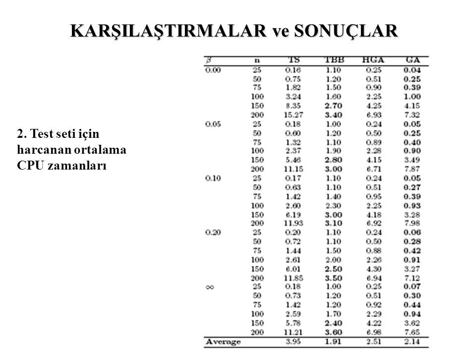 KARŞILAŞTIRMALAR ve SONUÇLAR 2. Test seti için harcanan ortalama CPU zamanları
