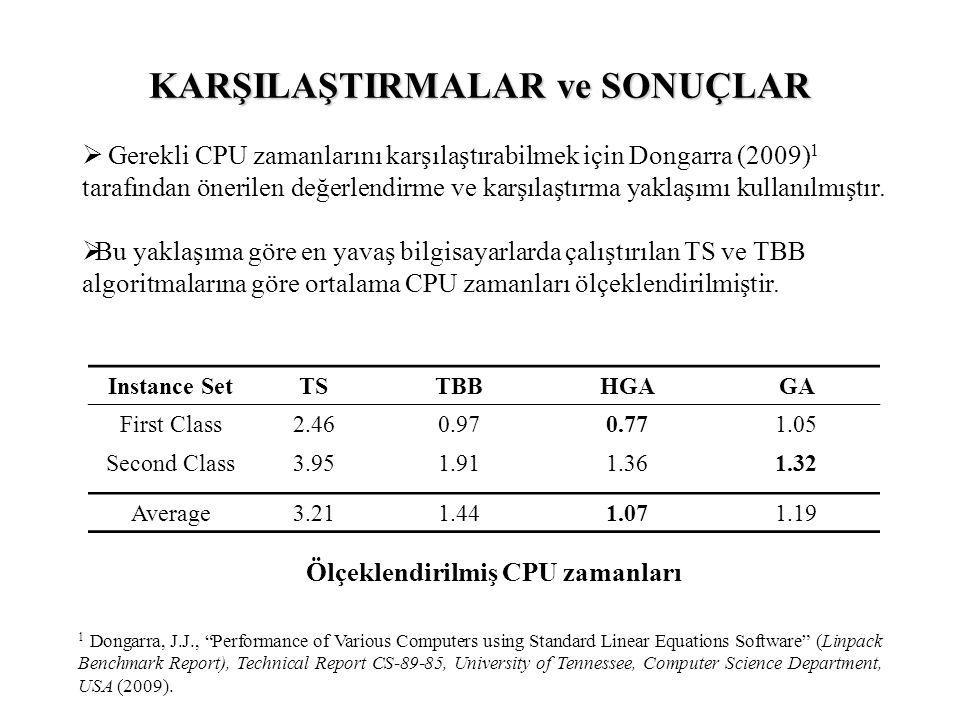 Instance SetTSTBBHGAGA First Class2.460.970.771.05 Second Class3.951.911.361.32 Average3.211.441.071.19 Ölçeklendirilmiş CPU zamanları  Gerekli CPU zamanlarını karşılaştırabilmek için Dongarra (2009) 1 tarafından önerilen değerlendirme ve karşılaştırma yaklaşımı kullanılmıştır.