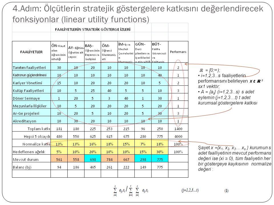 4.Adım: Ölçütlerin stratejik göstergelere katkısını değerlendirecek fonksiyonlar (linear utility functions) ℝ = [0;∞); i=1,2,3...s faaliyetlerin performansını belirleyen x ε ℝ s sx1 vektör; A = {a ij } (i=1,2,3...s) s adet eylemin (j=1,2,3…t) t adet kurumsal göstergelere katkısı Şayet x ={x 1, x 2, x 3 … x s } kurumun s adet faalliyetinin mevcut performans değeri ise (xi ≥ 0), tüm faaliyetin her bir göstergeye kaykısının normalize değeri :