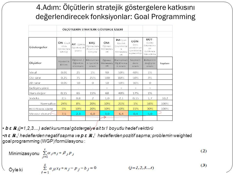 b ε ℝ t (j=1,2,3....) adet kurumsal göstergelye ait tx1 boyutlu hedef vektörü 4.Adım: Ölçütlerin stratejik göstergelere katkısını değerlendirecek fonksiyonlar: Goal Programming n ε ℝ + t hedeflerden negatif sapma ve p ε ℝ + t hedeflerden pozitif sapma; problemin weighted goal programming (WGP) formülasyonu : Minimizasyonu Öyle ki