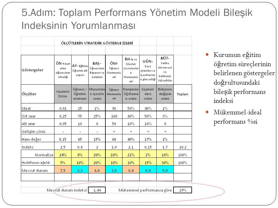 5.Adım: Toplam Performans Yönetim Modeli Bileşik Indeksinin Yorumlanması Kurumun e ğ itim ö ğ retim süreçlerinin belirlenen göstergeler do ğ rultusundaki bile ş ik performans indeksi Mükemmel-ideal performans %si