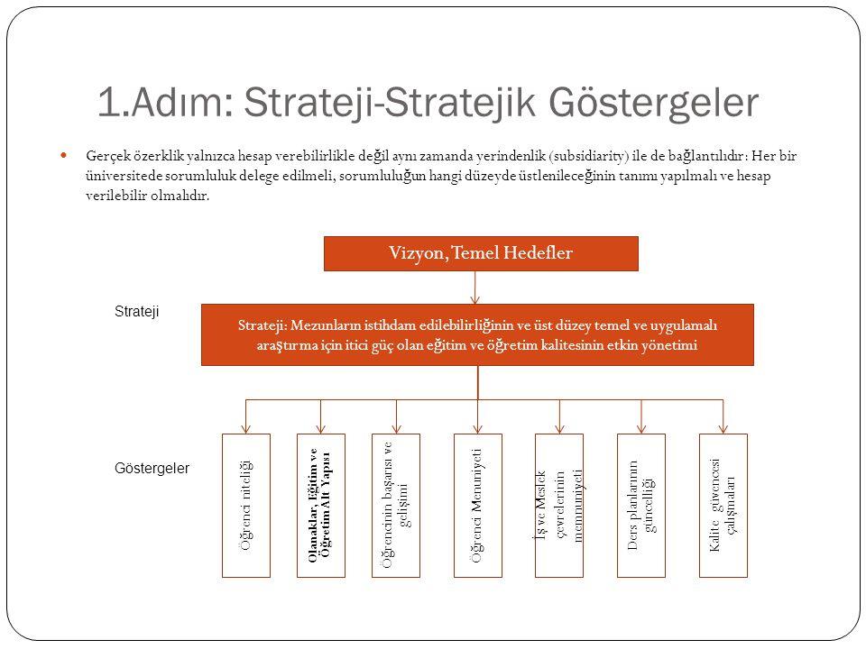 1.Adım: Strateji-Stratejik Göstergeler Gerçek özerklik yalnızca hesap verebilirlikle de ğ il aynı zamanda yerindenlik (subsidiarity) ile de ba ğ lantılıdır: Her bir üniversitede sorumluluk delege edilmeli, sorumlulu ğ un hangi düzeyde üstlenilece ğ inin tanımı yapılmalı ve hesap verilebilir olmalıdır.
