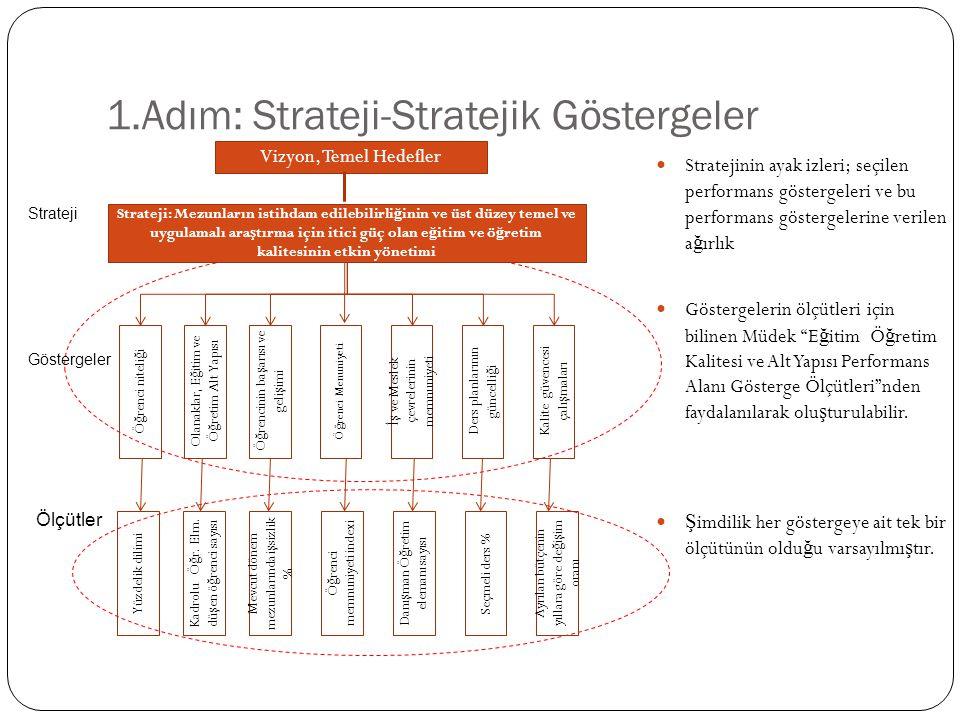 1.Adım: Strateji-Stratejik Göstergeler Stratejinin ayak izleri; seçilen performans göstergeleri ve bu performans göstergelerine verilen a ğ ırlık Vizyon, Temel Hedefler Ö ğ renci niteli ğ i Strateji Göstergeler Olanaklar, E ğ itim ve Ö ğ retim Alt Yapısı Ö ğ rencinin ba ş arısı ve geli ş imi Ö ğ renci Menuniyeti İş ve Meslek çevrelerinin memnuniyeti Ders planlarının güncelli ğ i Kalite güvencesi çalı ş maları Strateji: Mezunların istihdam edilebilirli ğ inin ve üst düzey temel ve uygulamalı ara ş tırma için itici güç olan e ğ itim ve ö ğ retim kalitesinin etkin yönetimi Ölçütler Yüzdelik dilimi Kadrolu Ö ğ r.