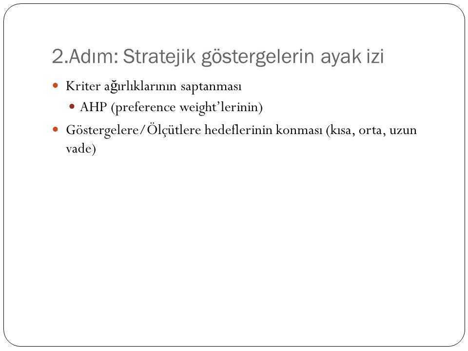 2.Adım: Stratejik göstergelerin ayak izi Kriter a ğ ırlıklarının saptanması AHP (preference weight'lerinin) Göstergelere/Ölçütlere hedeflerinin konması (kısa, orta, uzun vade)
