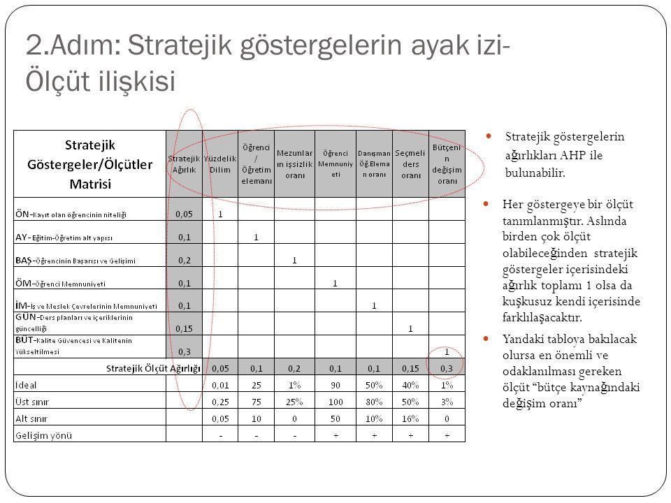 3.Adım: Eylemlerin stratejik göstergelere katkısı ve performansı