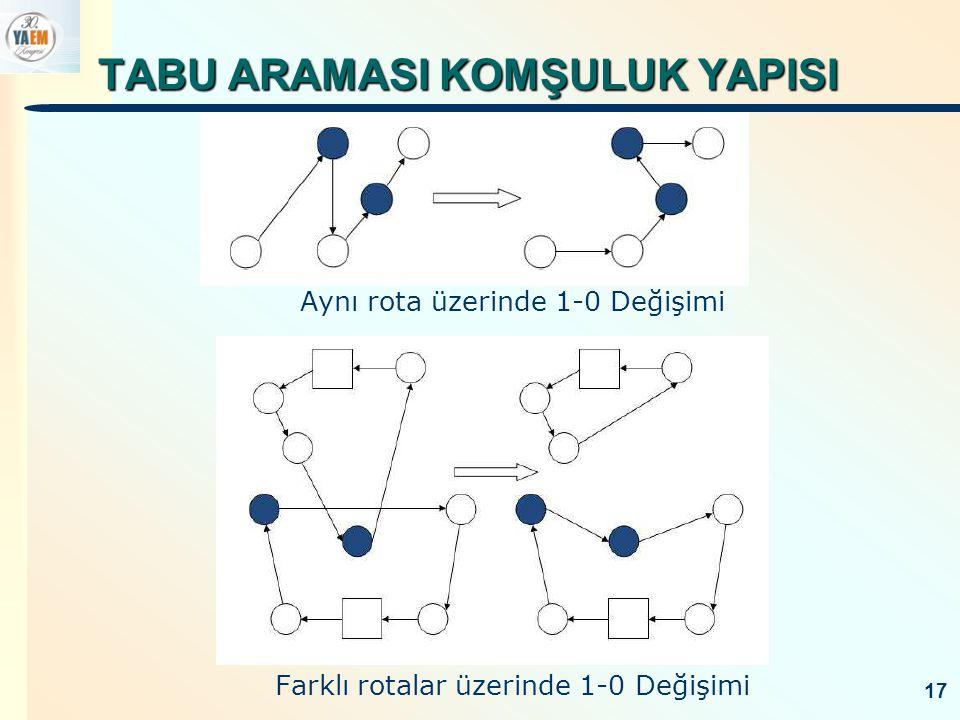 TABU ARAMASI KOMŞULUK YAPISI Aynı rota üzerinde 1-1 Değişimi 18 Farklı rotalar üzerinde 1-1 Değişimi
