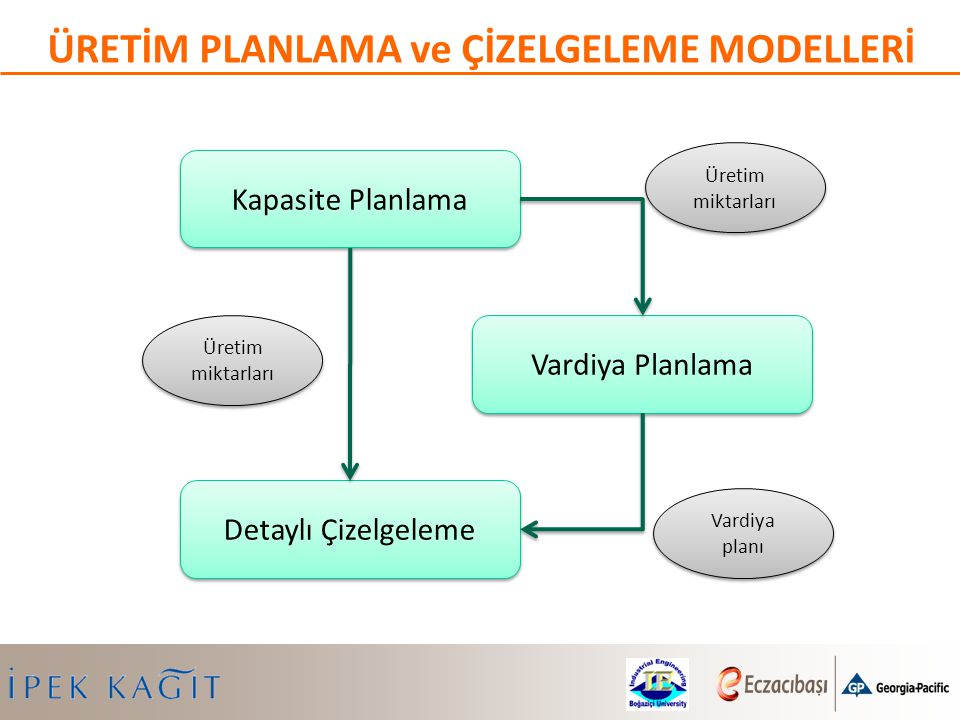 ÜRETİM PLANLAMA ve ÇİZELGELEME MODELLERİ Kapasite Planlama Vardiya Planlama Detaylı Çizelgeleme Üretim miktarları Vardiya planı Üretim miktarları