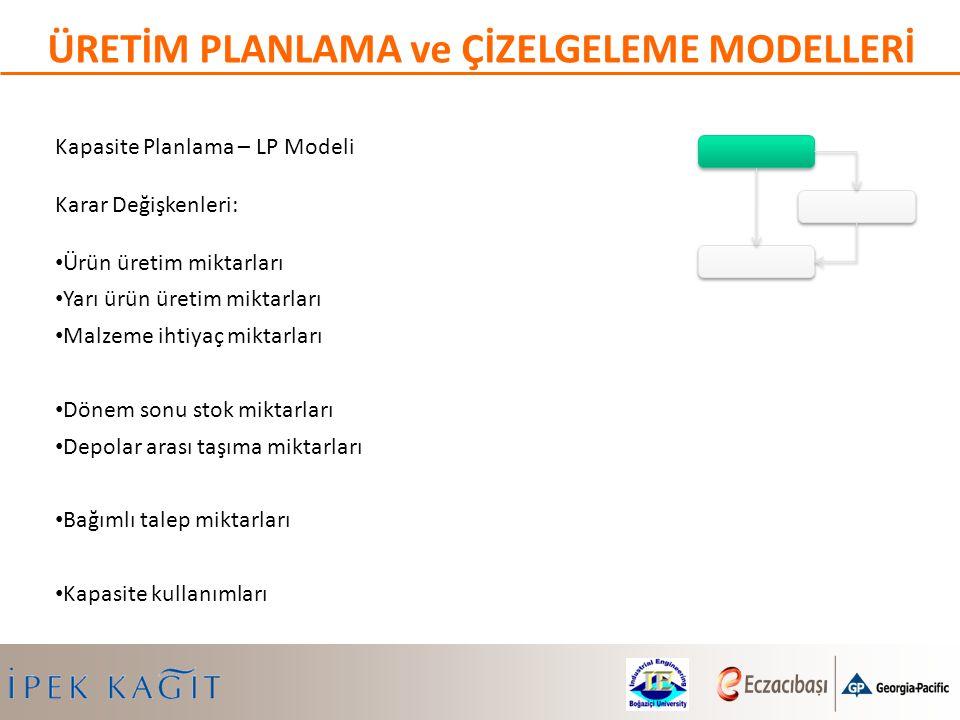Kapasite Planlama – LP Modeli Karar Değişkenleri: Ürün üretim miktarları Yarı ürün üretim miktarları Malzeme ihtiyaç miktarları Dönem sonu stok miktar