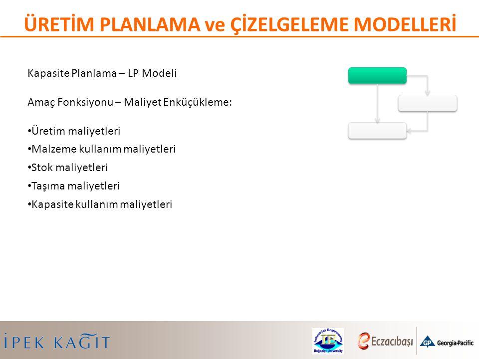 Kapasite Planlama – LP Modeli Amaç Fonksiyonu – Maliyet Enküçükleme: Üretim maliyetleri Malzeme kullanım maliyetleri Stok maliyetleri Taşıma maliyetle
