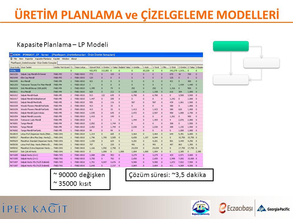 Kapasite Planlama – LP Modeli ~ 90000 değişken ~ 35000 kısıt ÜRETİM PLANLAMA ve ÇİZELGELEME MODELLERİ Çözüm süresi: ~3,5 dakika