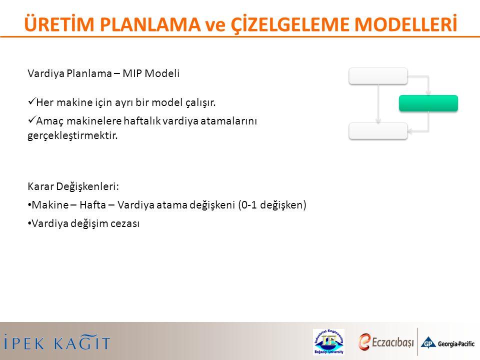 Vardiya Planlama – MIP Modeli Her makine için ayrı bir model çalışır. Amaç makinelere haftalık vardiya atamalarını gerçekleştirmektir. Karar Değişkenl