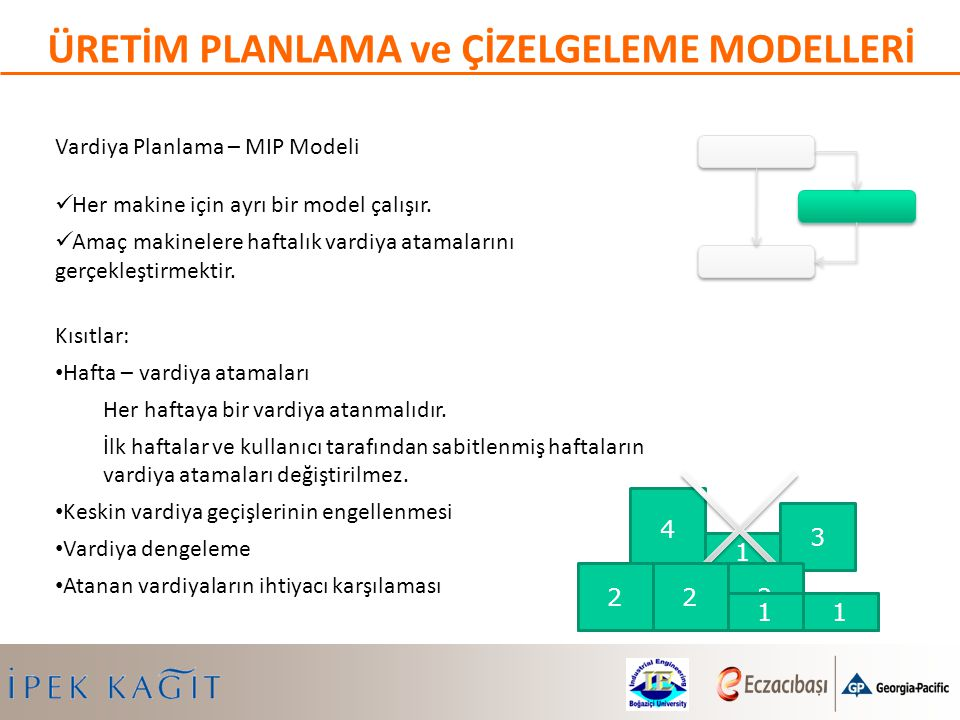 Vardiya Planlama – MIP Modeli Her makine için ayrı bir model çalışır. Amaç makinelere haftalık vardiya atamalarını gerçekleştirmektir. Kısıtlar: Hafta