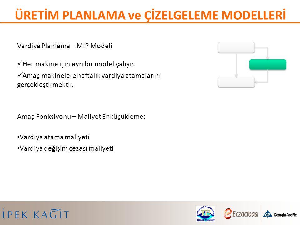 Vardiya Planlama – MIP Modeli Her makine için ayrı bir model çalışır. Amaç makinelere haftalık vardiya atamalarını gerçekleştirmektir. Amaç Fonksiyonu