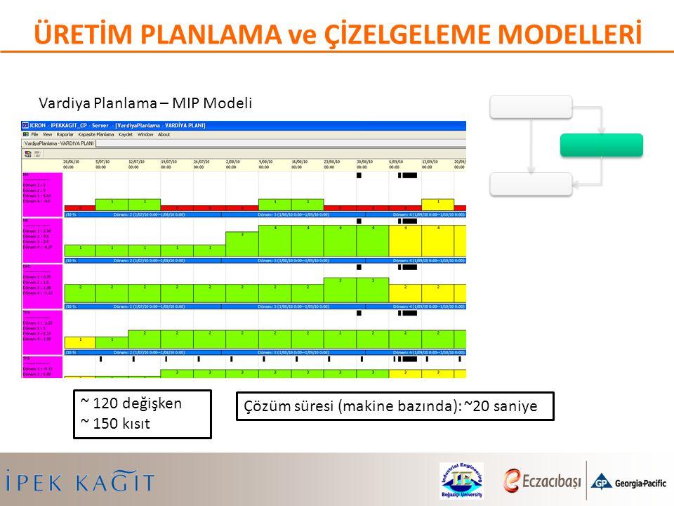 Vardiya Planlama – MIP Modeli ~ 120 değişken ~ 150 kısıt ÜRETİM PLANLAMA ve ÇİZELGELEME MODELLERİ Çözüm süresi (makine bazında): ~20 saniye
