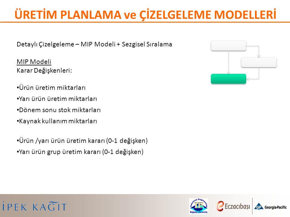Detaylı Çizelgeleme – MIP Modeli + Sezgisel Sıralama MIP Modeli Karar Değişkenleri: Ürün üretim miktarları Yarı ürün üretim miktarları Dönem sonu stok