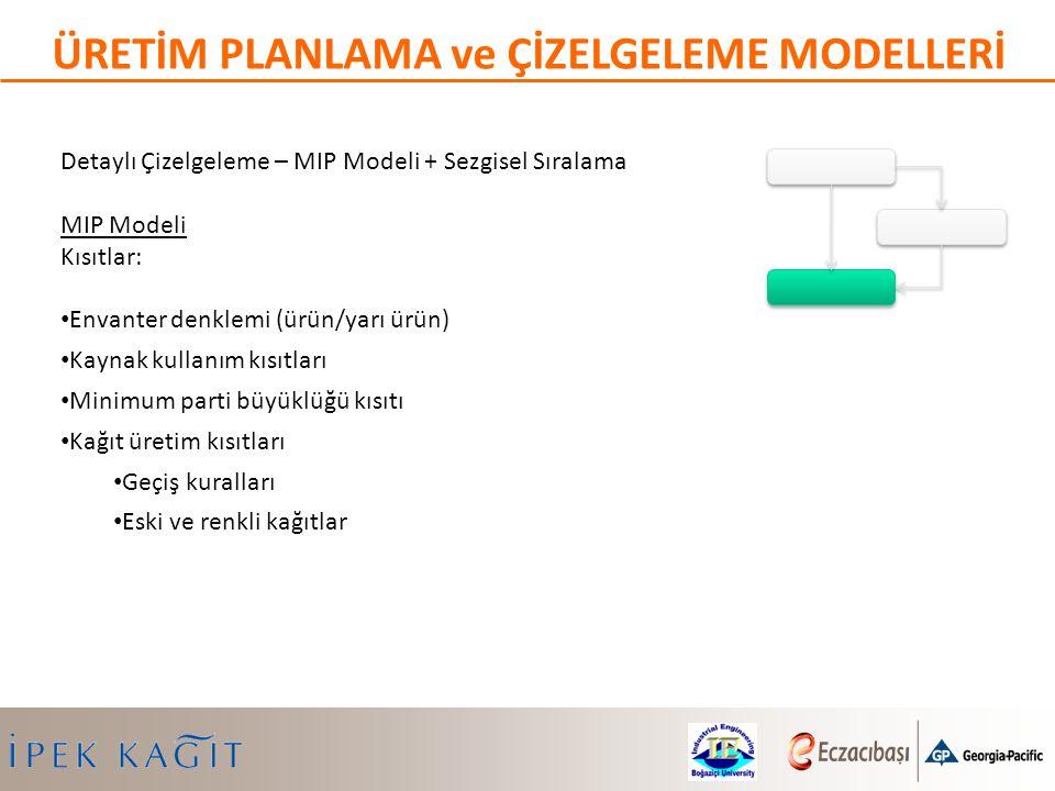 Detaylı Çizelgeleme – MIP Modeli + Sezgisel Sıralama MIP Modeli Kısıtlar: Envanter denklemi (ürün/yarı ürün) Kaynak kullanım kısıtları Minimum parti b