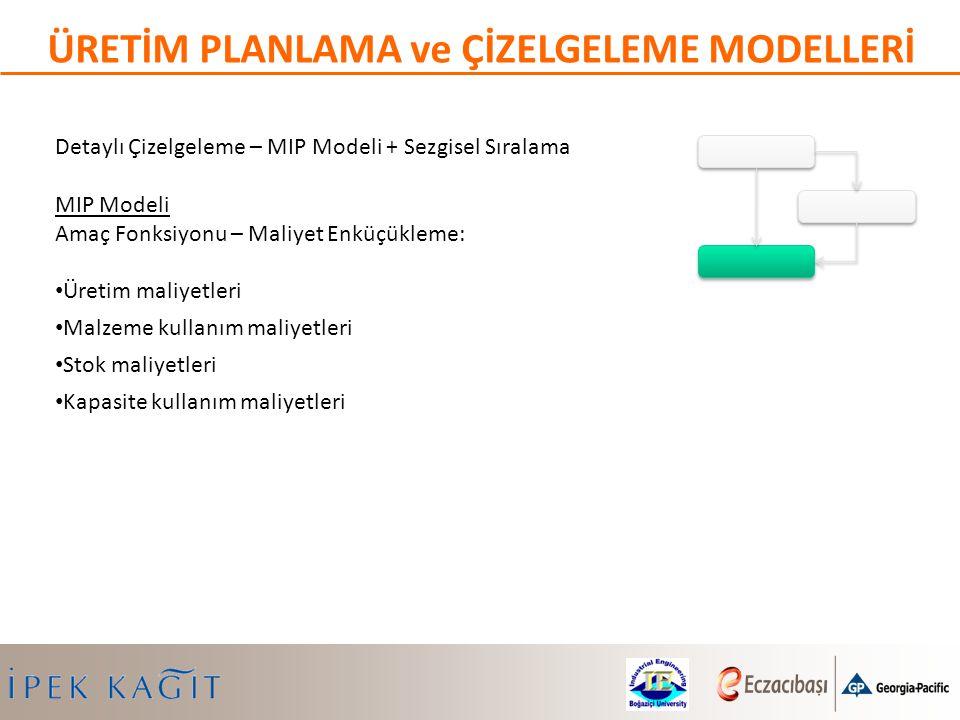 Detaylı Çizelgeleme – MIP Modeli + Sezgisel Sıralama MIP Modeli Amaç Fonksiyonu – Maliyet Enküçükleme: Üretim maliyetleri Malzeme kullanım maliyetleri
