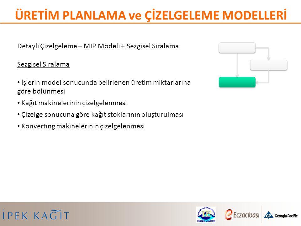 Detaylı Çizelgeleme – MIP Modeli + Sezgisel Sıralama Sezgisel Sıralama İşlerin model sonucunda belirlenen üretim miktarlarına göre bölünmesi Kağıt mak