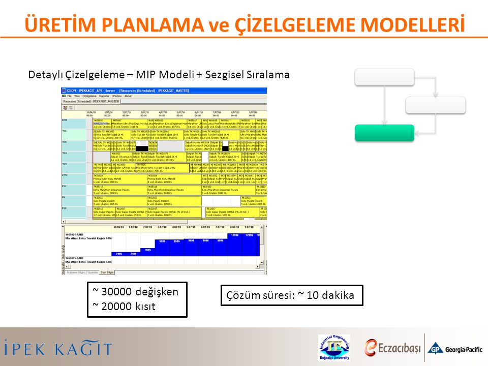Detaylı Çizelgeleme – MIP Modeli + Sezgisel Sıralama ÜRETİM PLANLAMA ve ÇİZELGELEME MODELLERİ Çözüm süresi: ~ 10 dakika ~ 30000 değişken ~ 20000 kısıt