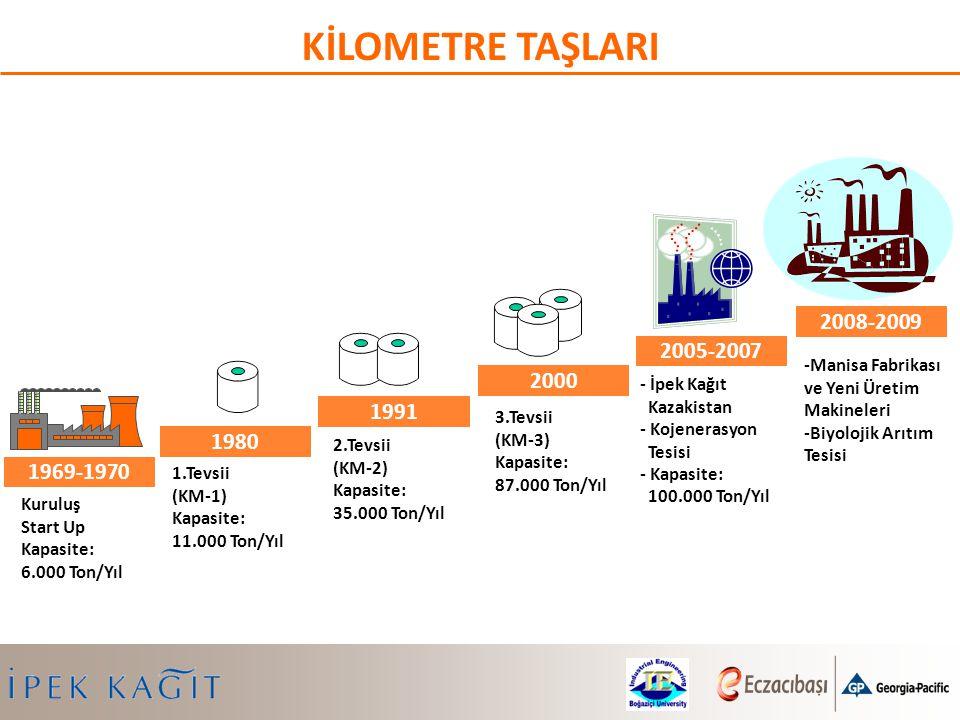 1980 1.Tevsii (KM-1) Kapasite: 11.000 Ton/Yıl 1991 2.Tevsii (KM-2) Kapasite: 35.000 Ton/Yıl 3.Tevsii (KM-3) Kapasite: 87.000 Ton/Yıl 2000 -Manisa Fabr
