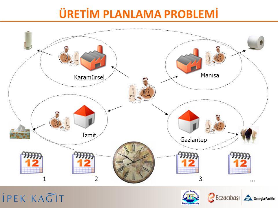ÜRETİM PLANLAMA PROBLEMİ Karamürsel Manisa Gaziantep İzmit 1233...
