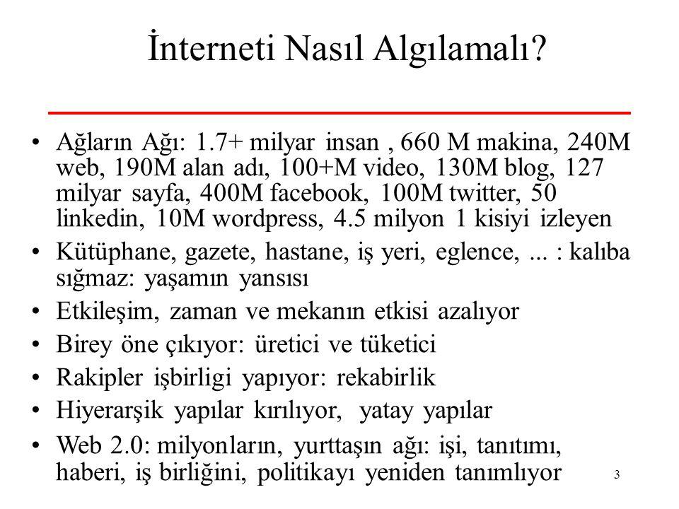 3 İnterneti Nasıl Algılamalı? Ağların Ağı: 1.7+ milyar insan, 660 M makina, 240M web, 190M alan adı, 100+M video, 130M blog, 127 milyar sayfa, 400M fa