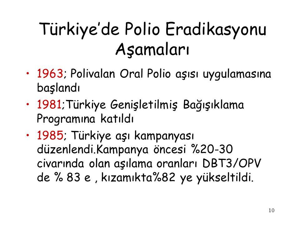 10 Türkiye'de Polio Eradikasyonu Aşamaları 1963; Polivalan Oral Polio aşısı uygulamasına başlandı 1981;Türkiye Genişletilmiş Bağışıklama Programına ka