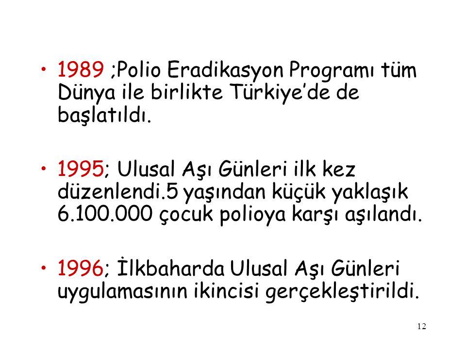 12 1989 ;Polio Eradikasyon Programı tüm Dünya ile birlikte Türkiye'de de başlatıldı. 1995; Ulusal Aşı Günleri ilk kez düzenlendi.5 yaşından küçük yakl