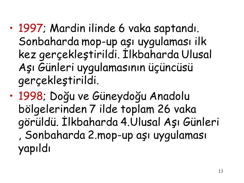 13 1997; Mardin ilinde 6 vaka saptandı. Sonbaharda mop-up aşı uygulaması ilk kez gerçekleştirildi. İlkbaharda Ulusal Aşı Günleri uygulamasının üçüncüs