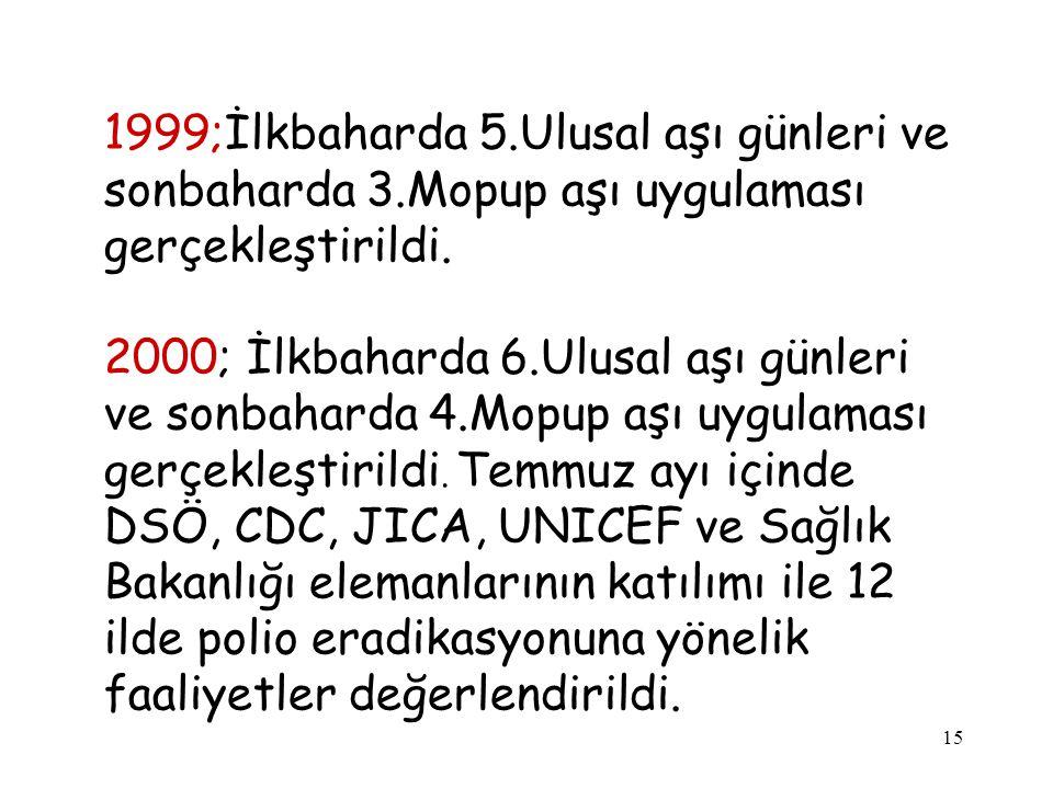 15 1999;İlkbaharda 5.Ulusal aşı günleri ve sonbaharda 3.Mopup aşı uygulaması gerçekleştirildi. 2000; İlkbaharda 6.Ulusal aşı günleri ve sonbaharda 4.M