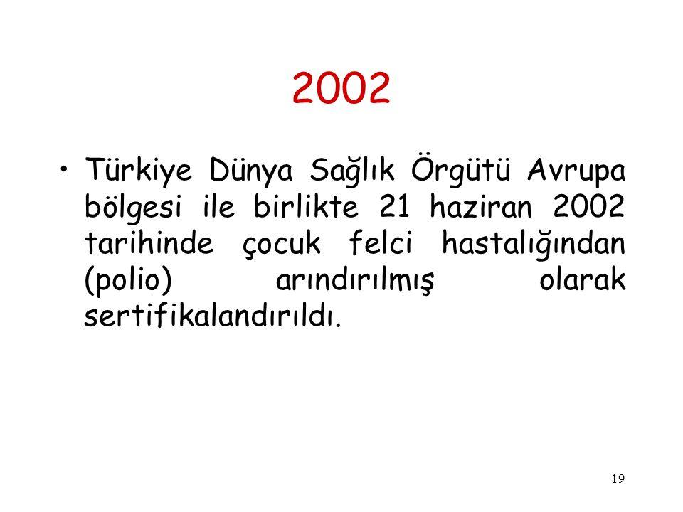 19 2002 Türkiye Dünya Sağlık Örgütü Avrupa bölgesi ile birlikte 21 haziran 2002 tarihinde çocuk felci hastalığından (polio) arındırılmış olarak sertif