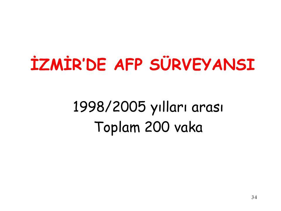 34 İZMİR'DE AFP SÜRVEYANSI 1998/2005 yılları arası Toplam 200 vaka