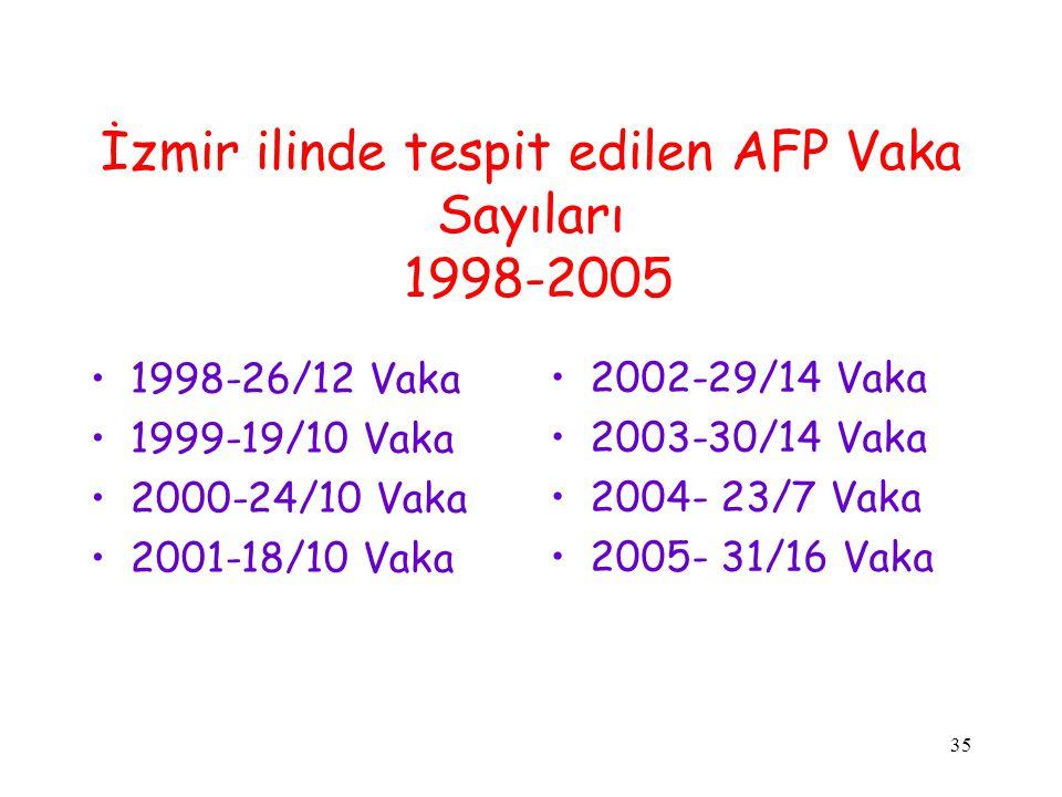 35 İzmir ilinde tespit edilen AFP Vaka Sayıları 1998-2005 1998-26/12 Vaka 1999-19/10 Vaka 2000-24/10 Vaka 2001-18/10 Vaka 2002-29/14 Vaka 2003-30/14 V
