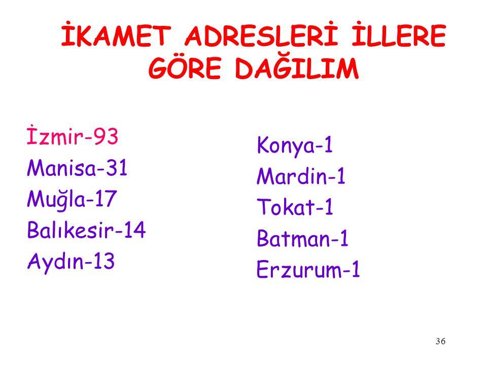 36 İKAMET ADRESLERİ İLLERE GÖRE DAĞILIM İzmir-93 Manisa-31 Muğla-17 Balıkesir-14 Aydın-13 Konya-1 Mardin-1 Tokat-1 Batman-1 Erzurum-1