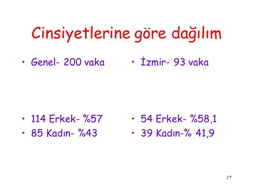 37 Cinsiyetlerine göre dağılım Genel- 200 vaka 114 Erkek- %57 85 Kadın- %43 İzmir- 93 vaka 54 Erkek- %58,1 39 Kadın-% 41,9
